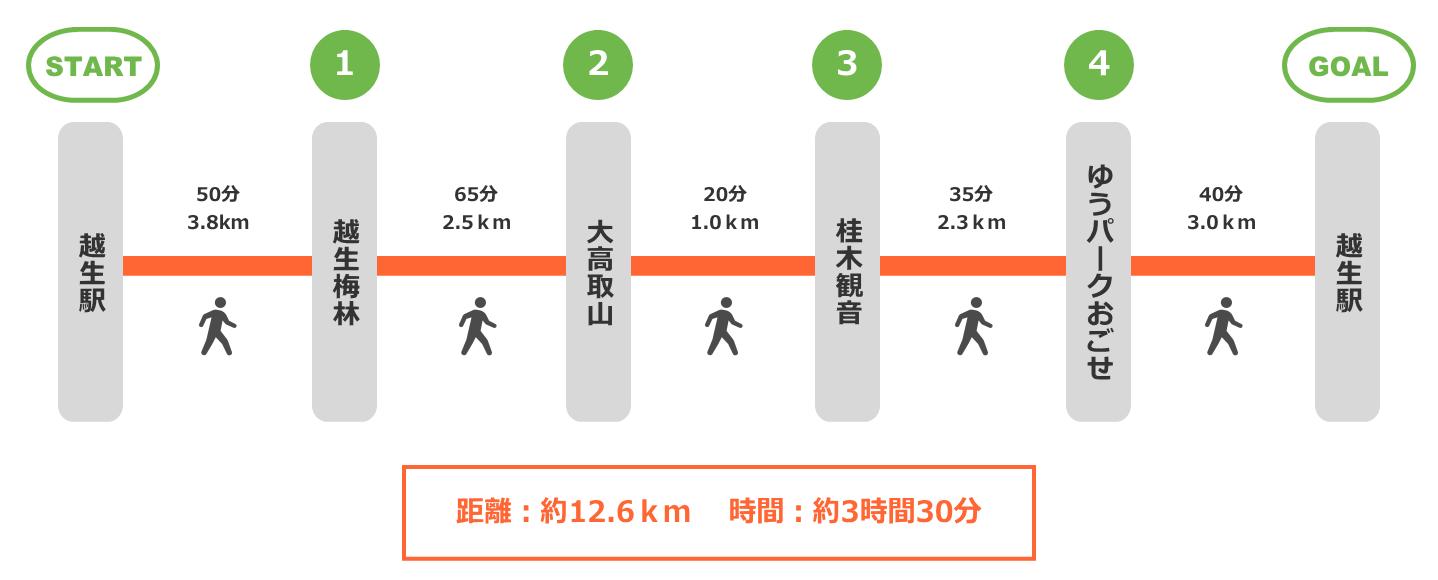 大高取山展望コース