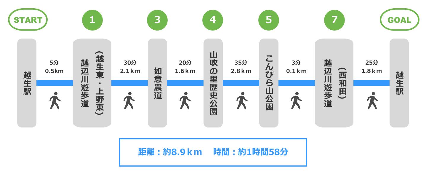 越辺川遊歩道と田園コース